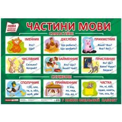 Плакат для оформлення інтер'єру Частини мови НУШ