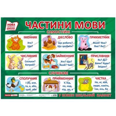 Плакат для оформлення інтер'єру Частини мови НУШ - фото Ранок Креатив