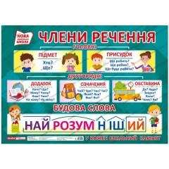 Плакат для оформления интерьера Члены предложения. Строение слова. НУШ