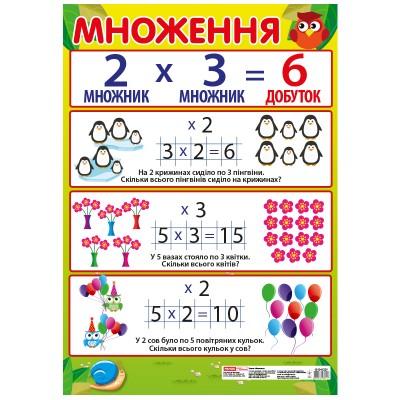 Плакат Множення, початкова школа - фото Ранок Креатив