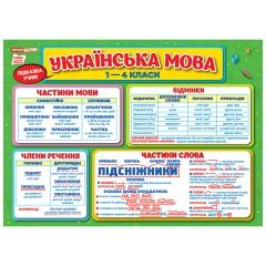 Подсказка ученику. Украинский язык 1-4 классы