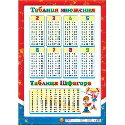 Плакат Таблиця множення - фото Ранок Креатив