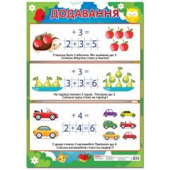 Плакат Сложение, начальная школа